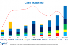 Digi-Capital-Games-Investments-768x432.png
