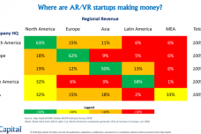 Digi-Capital-Global-AR-VR-Survey-Regional-Revenue-768x432.png