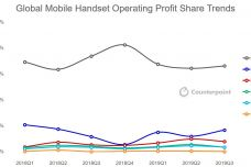 Global-Handset-Profit-Share-2019-Q3-1.jpg