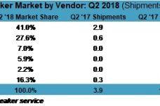 Global_Smart_Speaker_Market_by_Vendor_Q2_2018.jpg