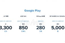 Google-Play-10周年数据纵览_000002.jpg