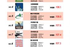 Henkuai-2016年春节中国旅游公众号数据洞察报告-20160229_000010.png
