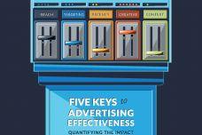 NCS_Five-Keys-to-Advertising-Effectiveness_000.jpg