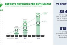 Newzoo_Esports_Report_2016_Revenues_per_Enthusiast-Custom.jpg