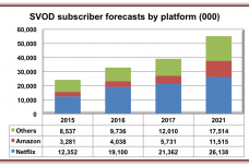 SVOD-Europe-forecasts.png