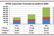 SVOD-subscribers-forecast-by-platform.png