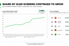 Share_of_OLED_Screens_Continues_to_Grow.png