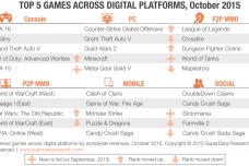 SuperData-Top-5-Digital-Games-October-2015.png