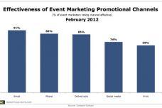 constantcontact-effectiveness-event-marketing-channels-feb-2012.jpg