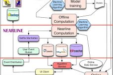 netflix-machine-learning-architecture.jpg