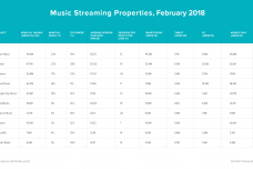verto-analytics-index-streaming-music-top-10.png