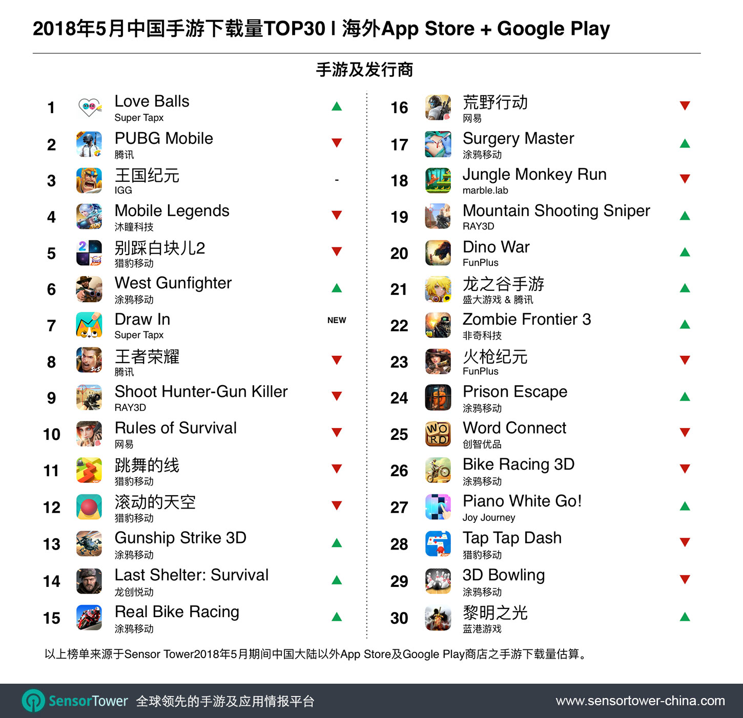 Madison : Most downloaded games app store 2018
