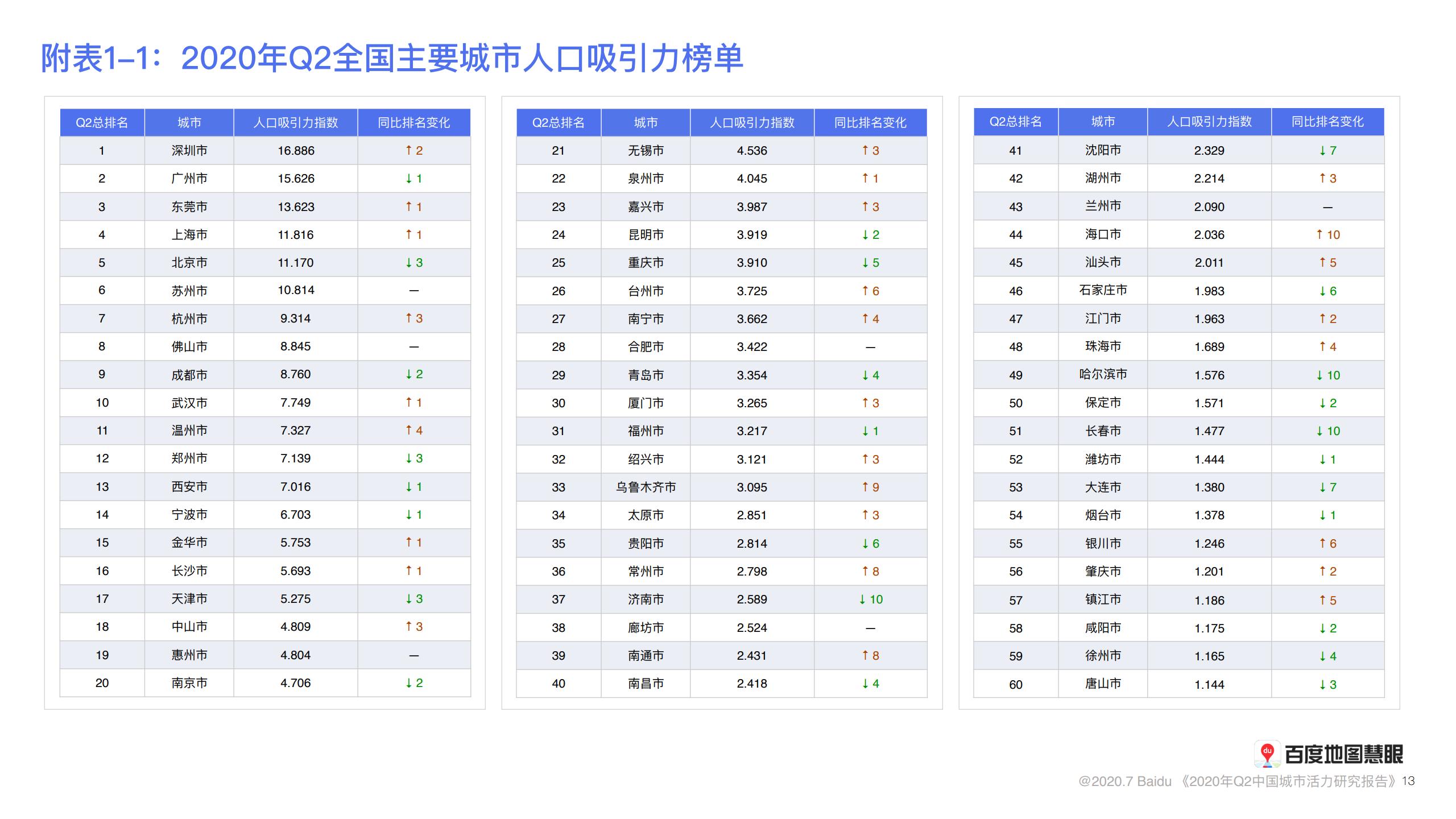 中城市人口排名2020_城市常住人口排名2020