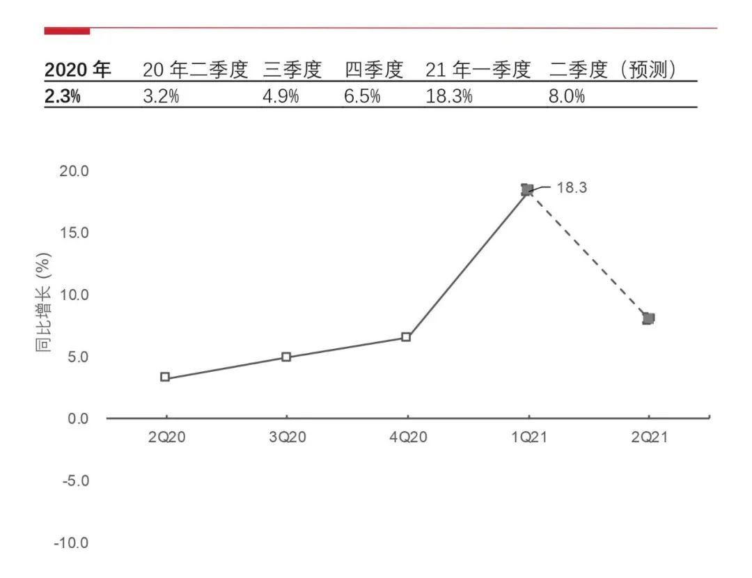 2021泉州第二季度gdp_人均GDP迈入高收入国家水平 房价却是一股清流